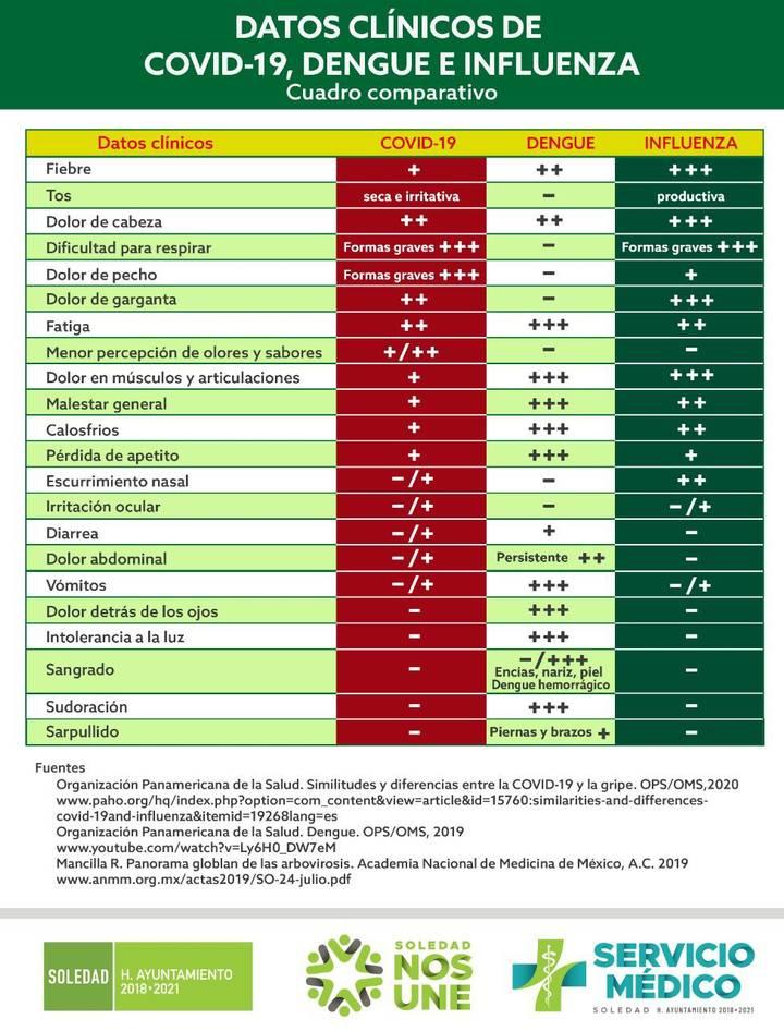 Las similitudes y las diferencias entre el dengue, el COVID-19 y la influenza