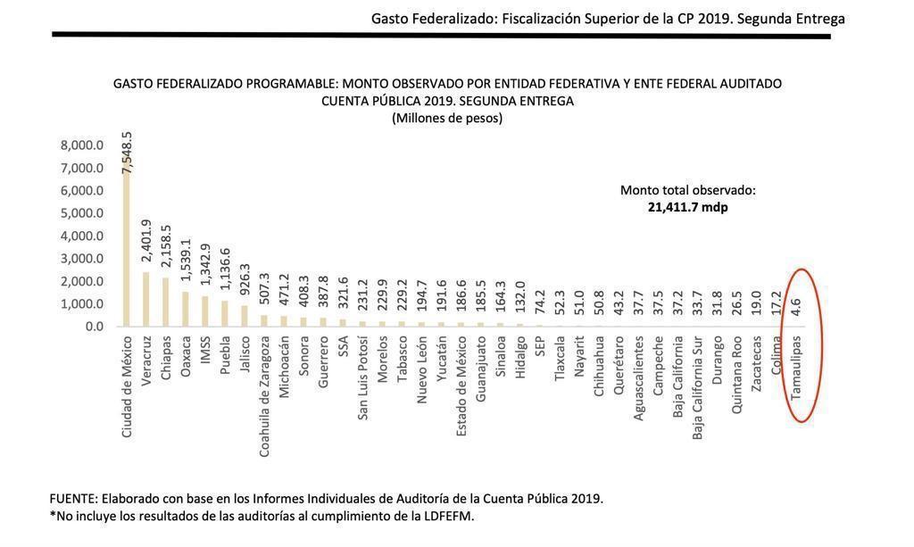 Tamaulipas-estado-más-transparente-en-gasto-público