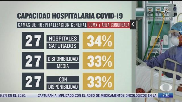 como esta la capacidad hospitalaria en cdmx por covid