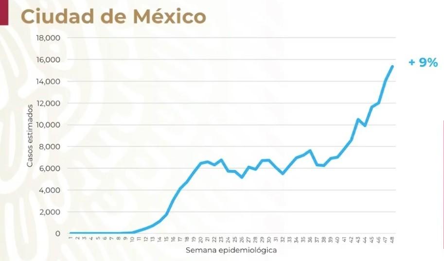 La Ciudad de México abre la semana de vigilancia epidemiológica 48 con un incremento del 9% en los casos de COVID-19