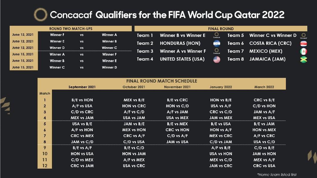 Calendario-de-clasificatoria-de-Concacaf-para-Copa-Mundial-2022