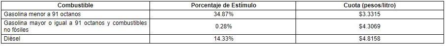 Cuotas y porcentajes del estímulo fiscal para el periodo comprendido del 27 de febrero al 5 de marzo de 2021.