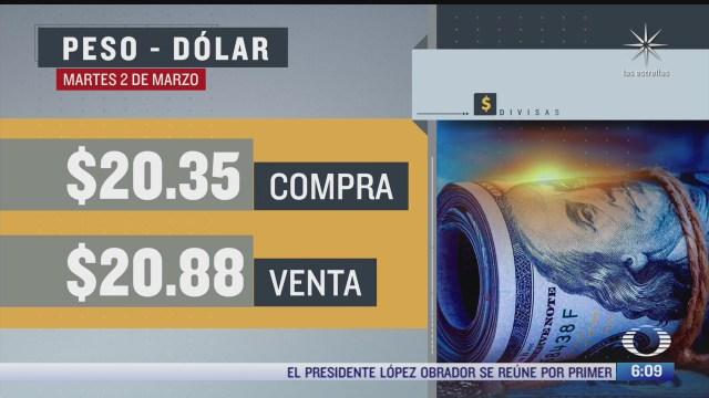 el dolar se vendio en 20 88 en la cdmx
