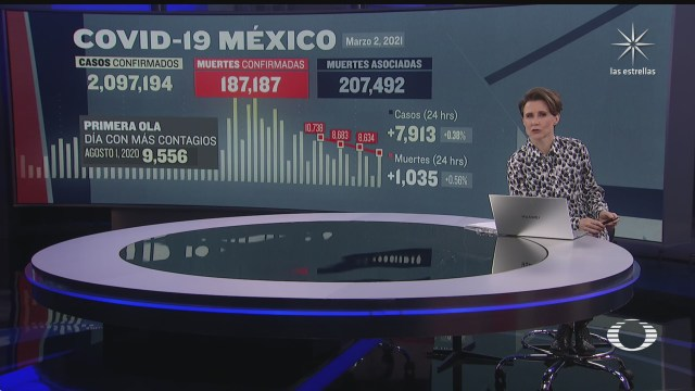 Suman 187 mil 187 muertos por COVID 19 en México