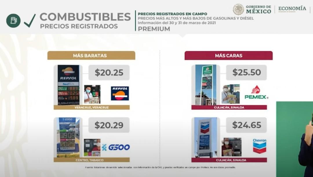 Precios de gasolina premium del 10 y 31 de marzo de 2021 (Profeco)