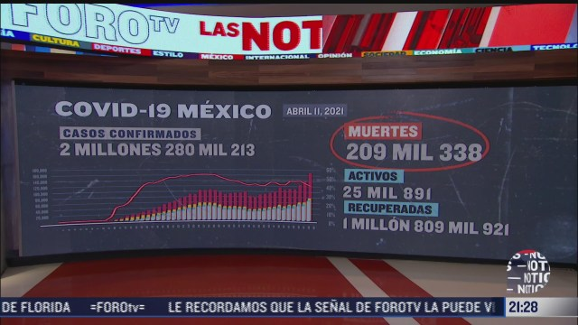 suman mas de 2 millones 280 mil casos de covid 19 en mexico