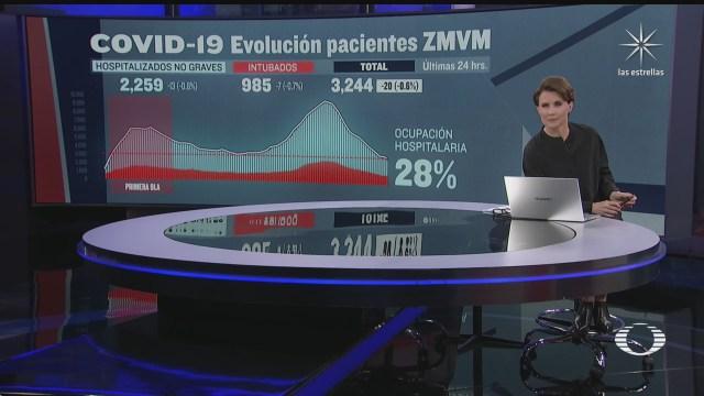 valle de mexico registra 28 de ocupacion hospitalaria
