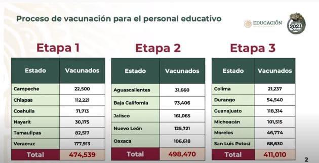 Vacunación a personal educativo en México