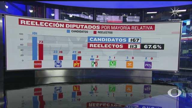 113 diputados federales habrian logrado reelegirse