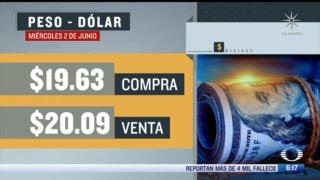 el dolar se vendio en 20 09 en la cdmx del 2 de junio del