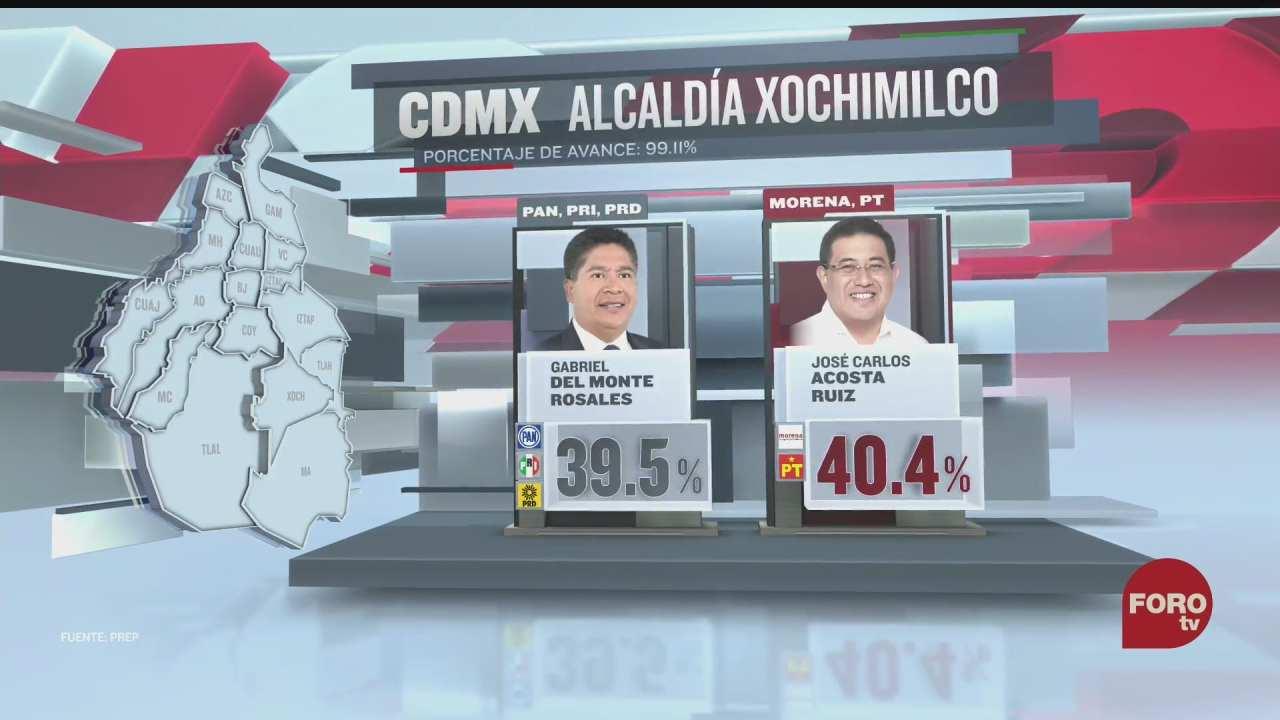 estos son los datos preliminares de las alcaldias xochimilco y alvaro obregon