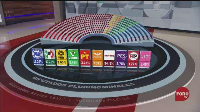 ine concluye computo de eleccion de diputados plurinominales