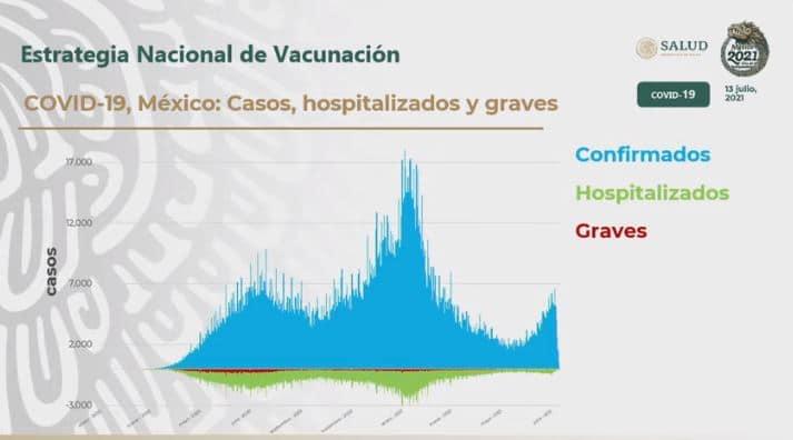 Gráfica de la estrategia de vacunación
