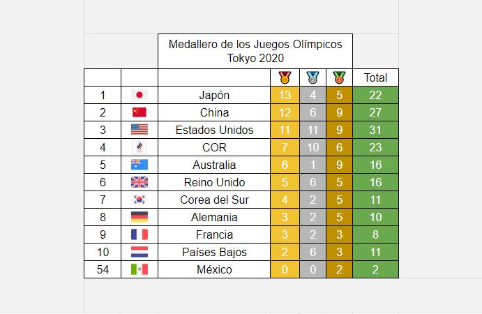 Medallero Olímpico de los Juegos Olímpicos de Tokio 2020: 28 de julio
