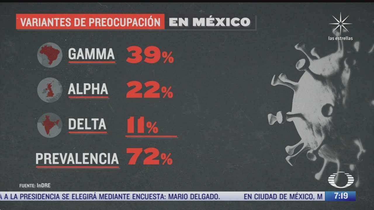 que variantes del covid 19 circulan en mexico