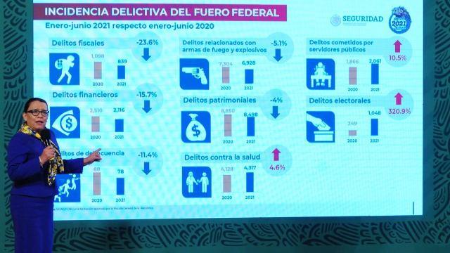 La secretaria de Seguridad y Protección Ciudadana, Rosa Icela Rodríguez, en conferencia de prensa matutina