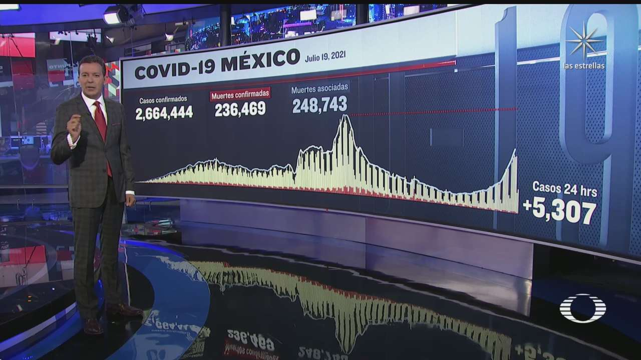 suman 236 mil 469 muertos por covid 19 en mexico