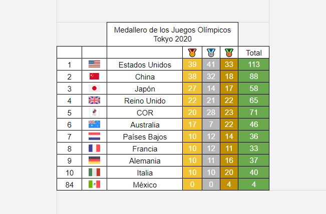 Medallero Olímpico de los Juegos Olímpicos de Tokio 2020: 8 de agosto