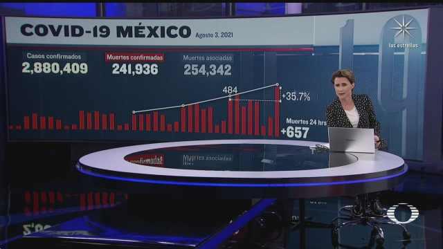 suman 241 mil 936 muertos por coronavirus en mexico