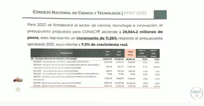 Becas de posgrado del Conacyt que se otorgarán en 2022.