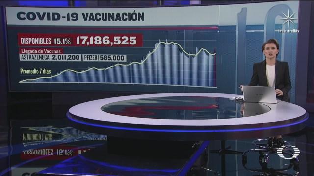 han sido aplicadas 96 millones 793 mil 184 vacunas contra covid 19 en mexico