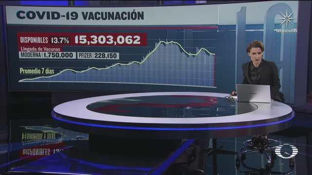 han sido aplicadas 96 millones 80 mil 633 vacunas contra covid 19 en mexico