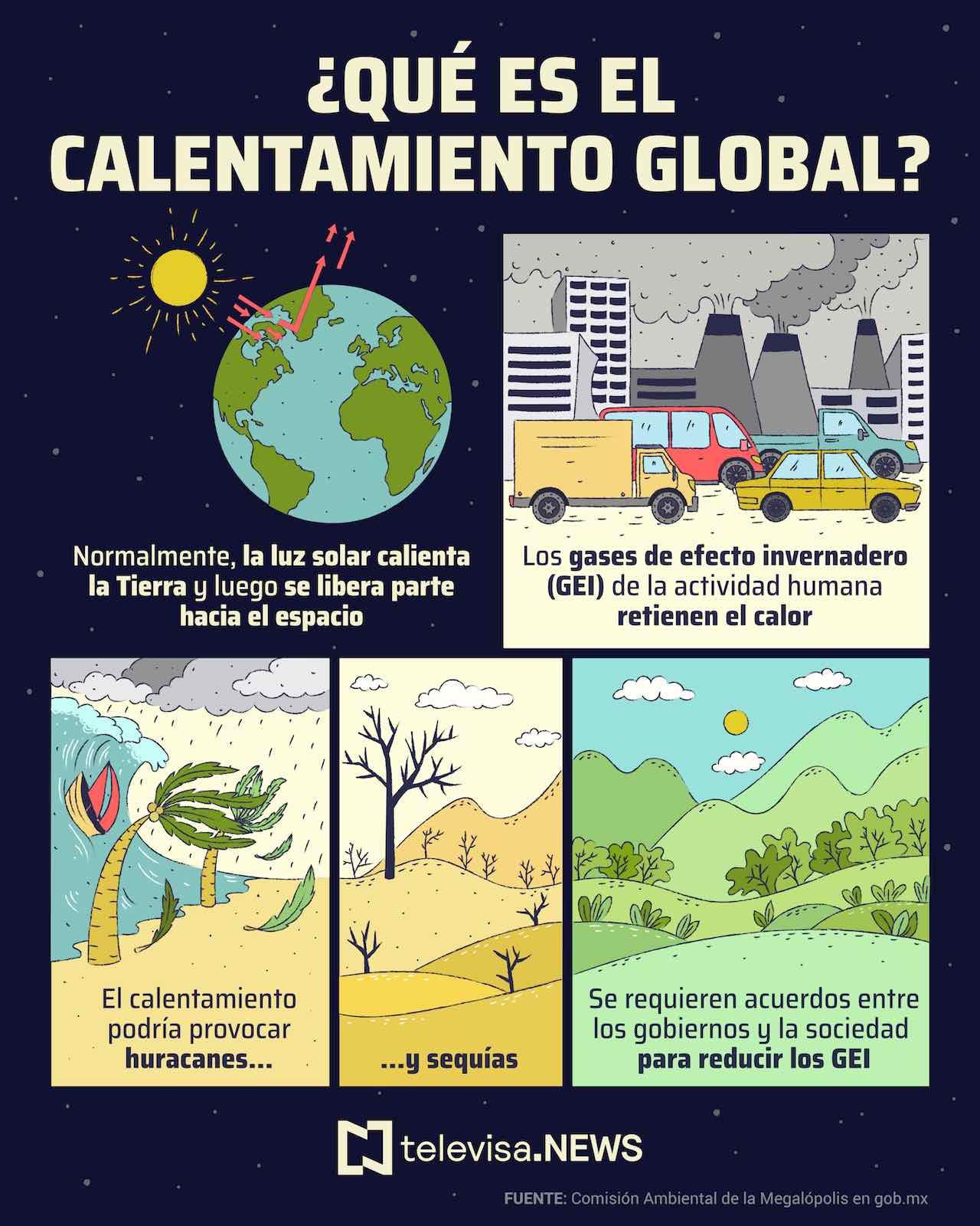 Calentamiento Global GEI Efecto Invernadero