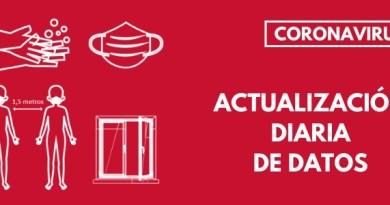 Sanitat registra 2.968 nous casos de coronavirus i 2.919 altes a la Comunitat Valenciana