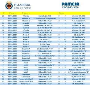 resultats partits villarreal cf 2 i 3 abril