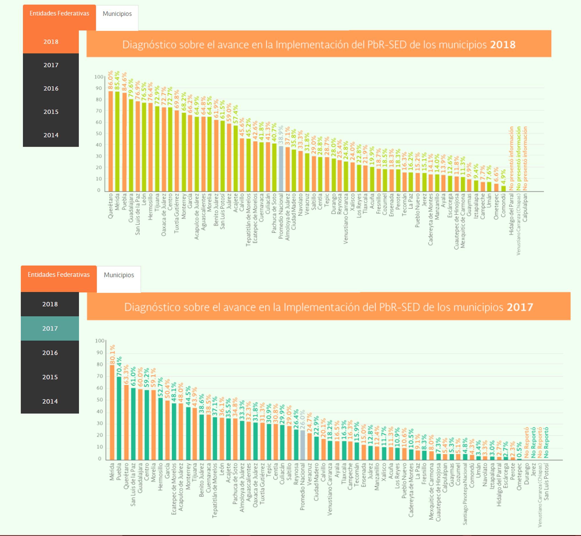 Avanza Tuxtla en el Ranking Nacional del Presupuesto Basado en Resultados