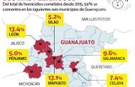 Sube en Guanajuato 400% homicidio de 2015 a 2018