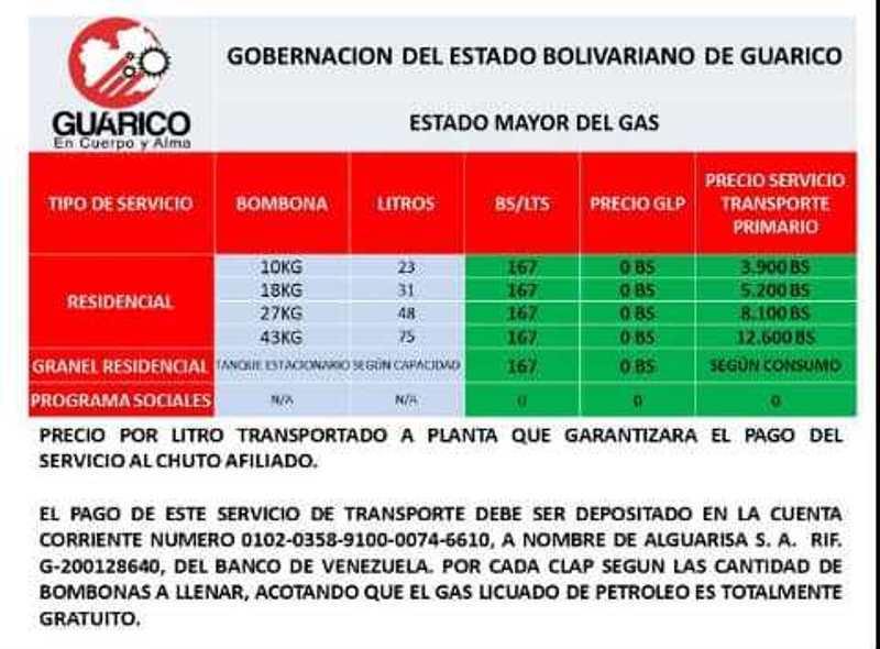 Los precios de los cilindros fueron publicados por la gobernación del estado Guárico