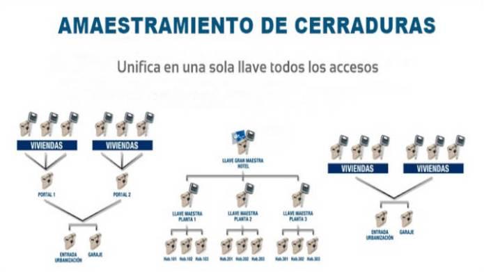En el amaestramiento de llaves existen diferentes niveles de jerarquia