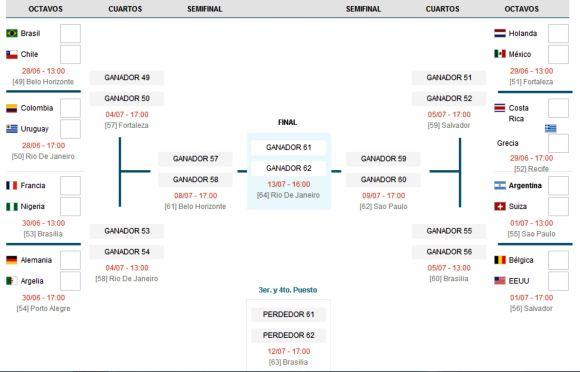 Octavos de final. Quedan 16 equipos. Argentina juega con Suiza el martes 01 de julio, a las 13:00 hs., en Sao Paulo