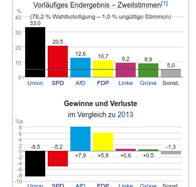 Deutsche Bundestagswahl 2017 – Auswirkung auf Österreich?