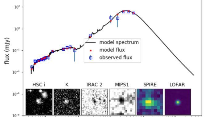 Ultime notizie sulle galassie iperluminose.