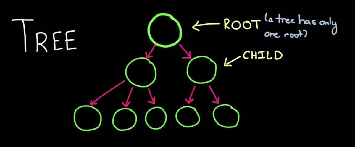Drawing of a tree data structure