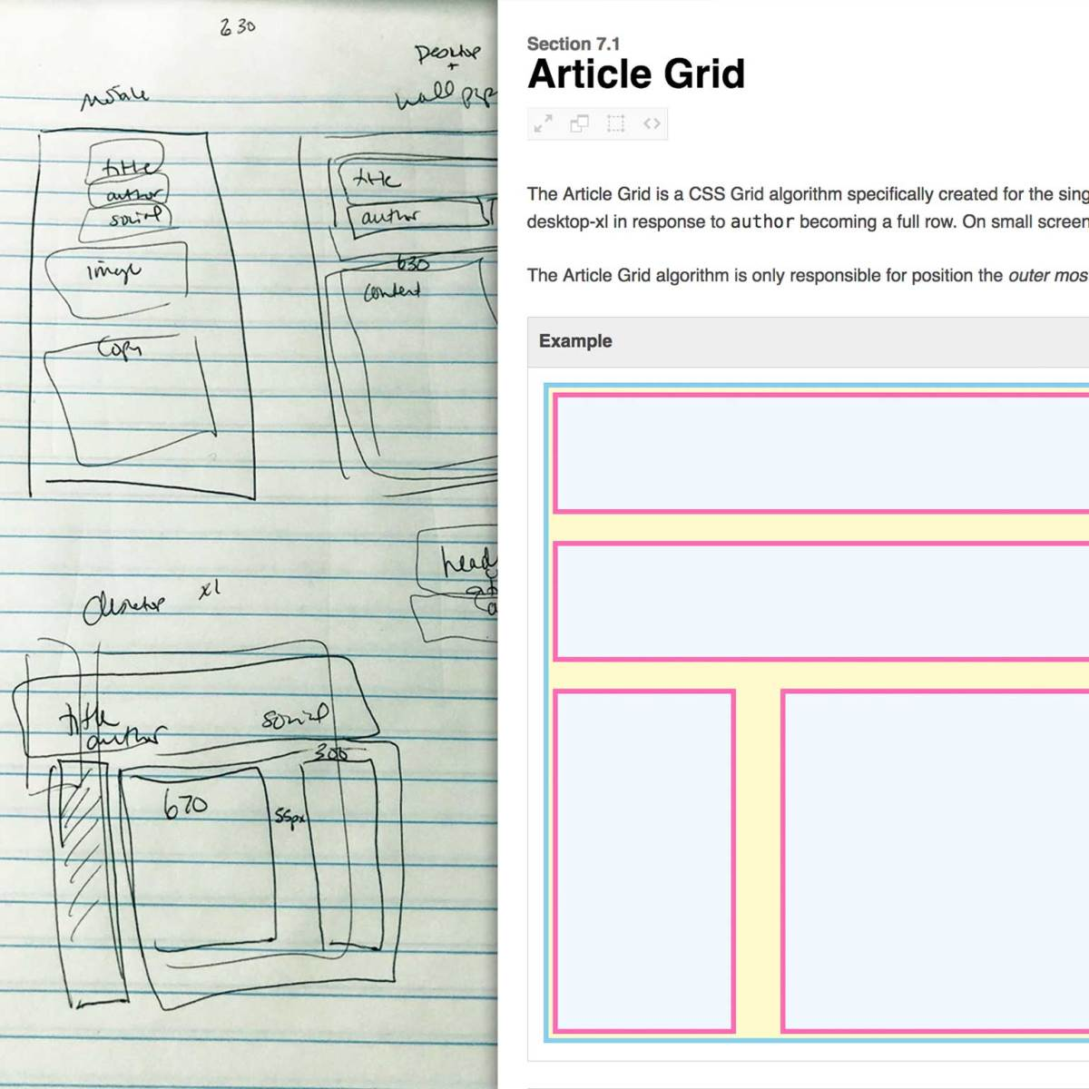Hand drawn boxes psuedocode next to a pattern library entry for the Article Grid