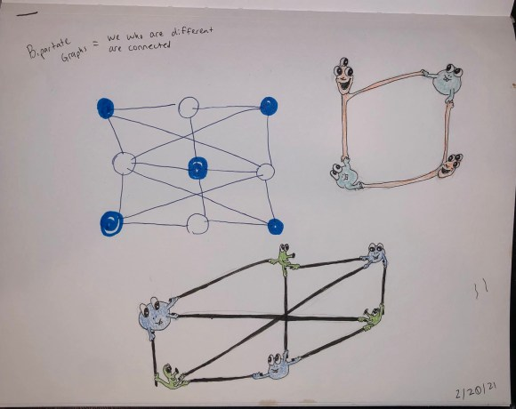 A sketchbook showing a graph data structure drawn with a pen, and sketches of monsters similar to the image above