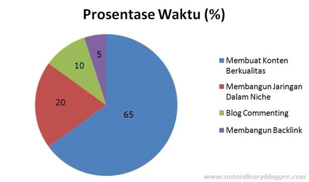 prosentase waktu blogging