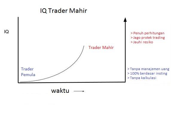 emotional-quotient-untuk-trader-mahir