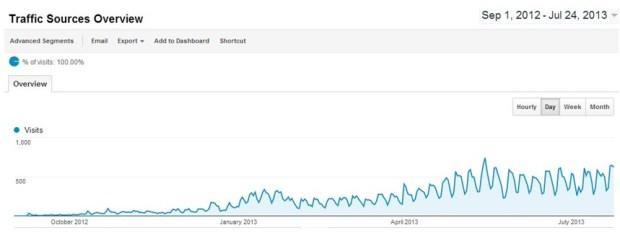 hasilkan-30-juta-per-bulan-dari-satu-blog-2