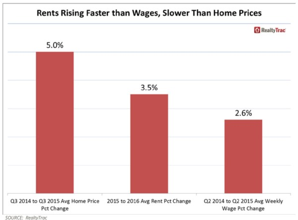 Price-Rents-Wages