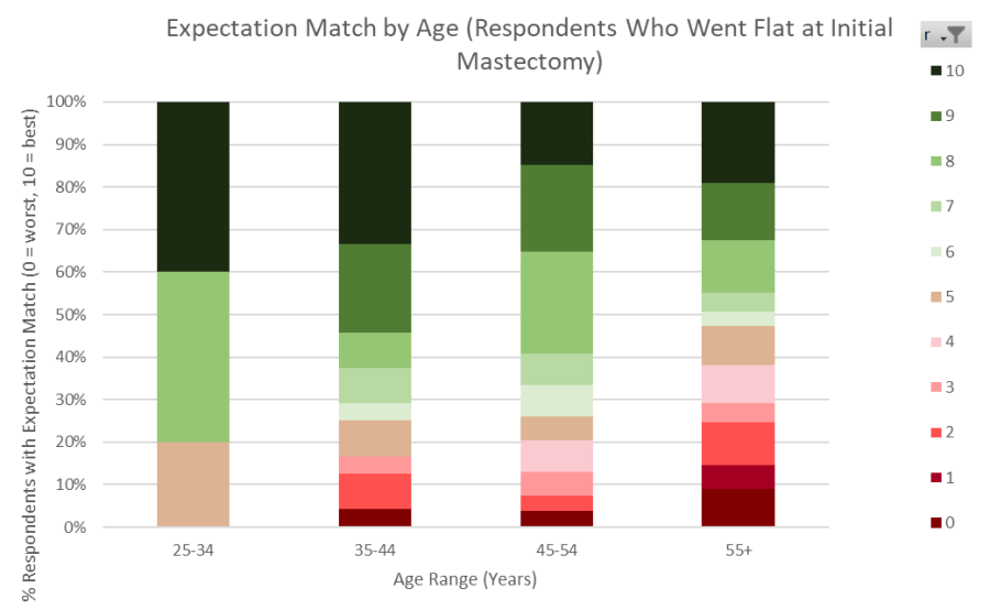 Data chart statistics expectation match by age for satisfaction with flat closure after mastectomy - SABCS 2019 Not Putting on a Shirt