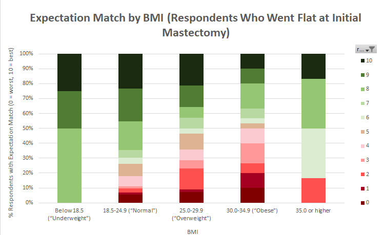 Data chart statistics expectation match by BMI for satisfaction with flat closure after mastectomy - SABCS 2019 Not Putting on a Shirt