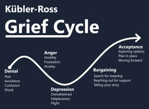 Diagram of the Kubler-Ross grief cycle model: denial, anger, depression, bargaining and acceptance