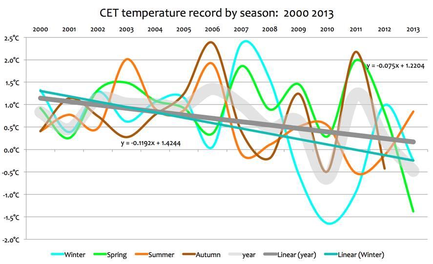 CET  temperature decline