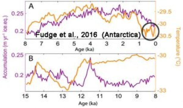 holocene-cooling-antarctica-fudge16-copy