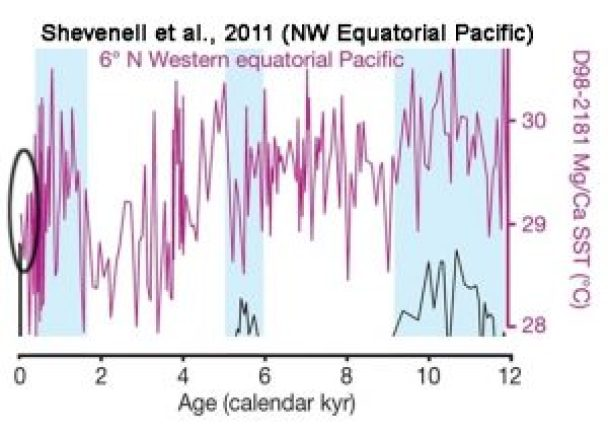 holocene-cooling-nw-equatorial-pacific-shevenell11-copy