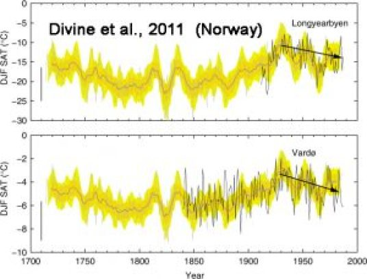 holocene-cooling-norway-divine11